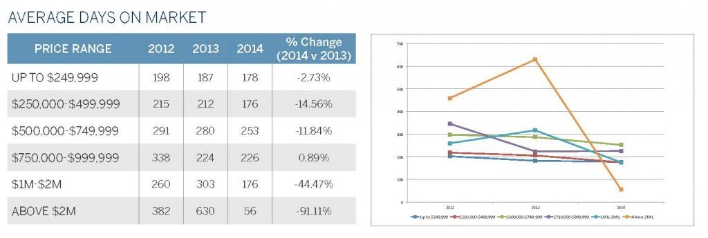 2 - Average Days on Market (1QTR 2014)