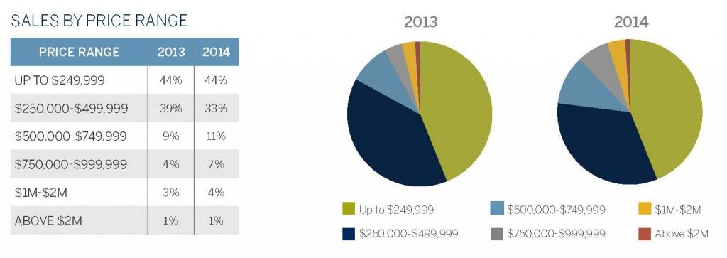 2 - Sales by Price Range (1QTR 2014)