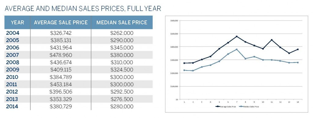 3 - Average and Median Sales Prices (1QTR 2014)