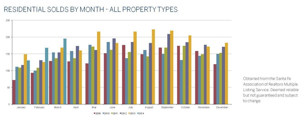 3 - Residential Solds by Month (1QTR 2014)