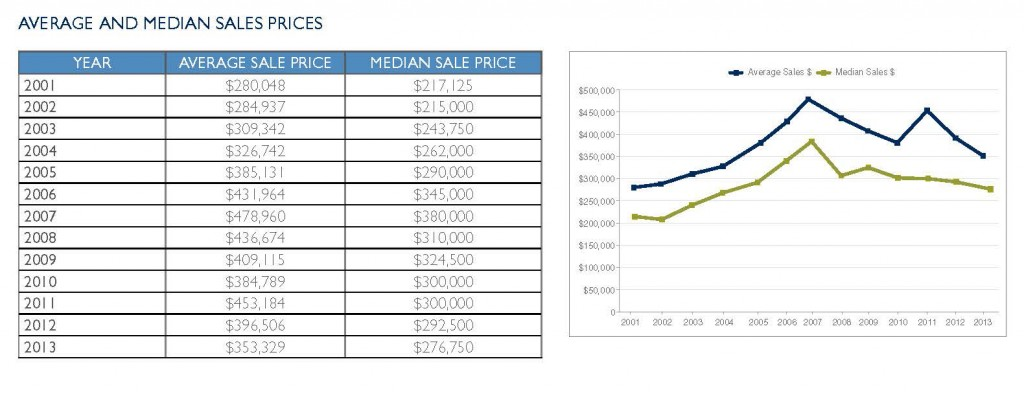 Average and Median Sales Prices