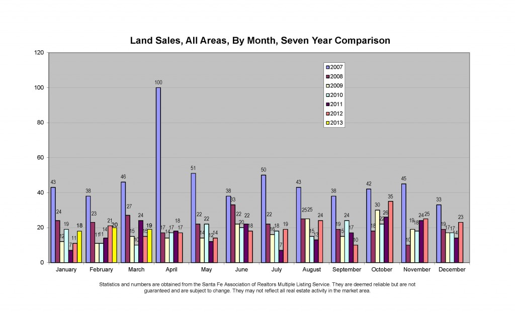 Land sales by month March 2013