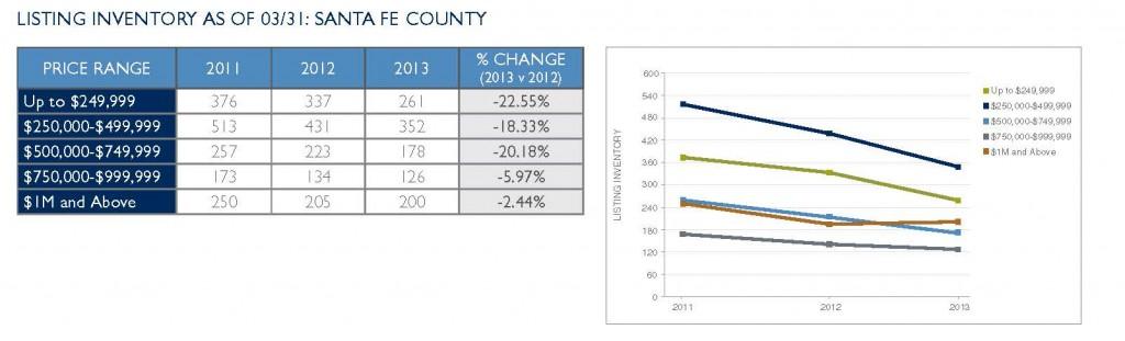 Listing Inventory - Santa Fe County (033113)