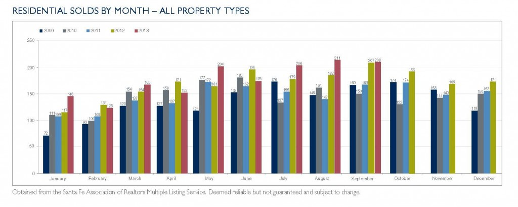 Residential Solds by Month