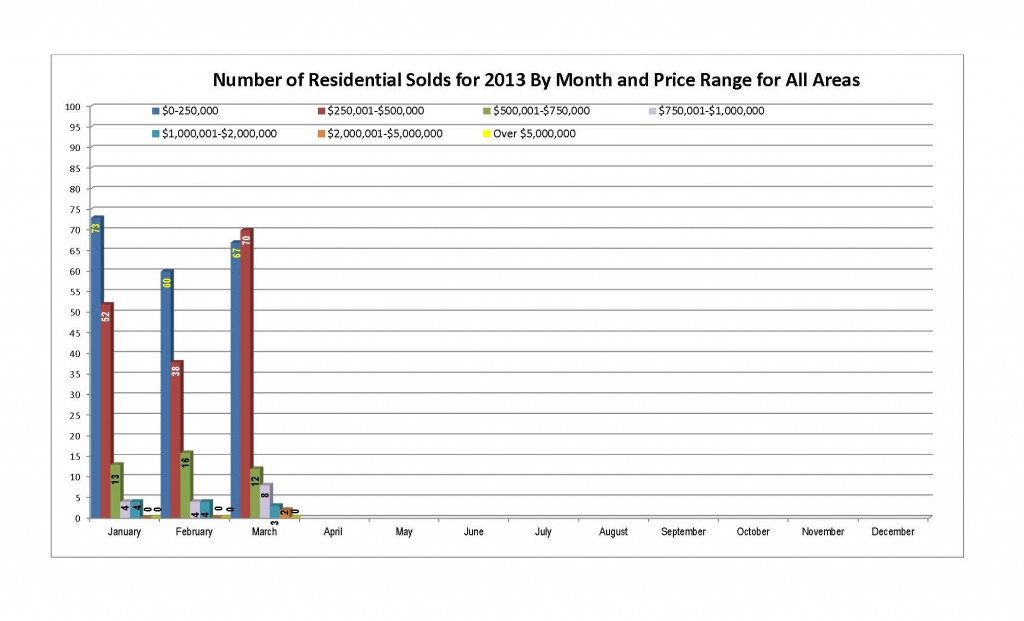 Residential Solds by month and price range THROUGH March 2013
