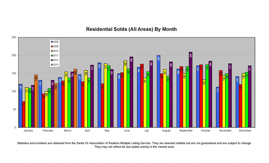 Residential Solds by month through March 2013